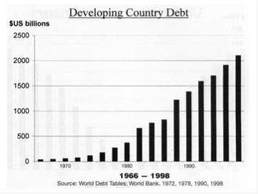 third world debt resolutions India's two-year-old bankruptcy law, which gives creditors more power to restructure troubled companies, is luring more and more offshore investors from as far as canada to buy the nation's bad debt.